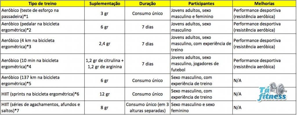 estudos aeróbicos sobre a citrulina malato