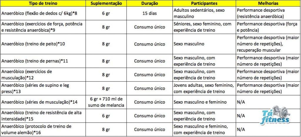 estudos anaeróbicos sobre a citrulina malato